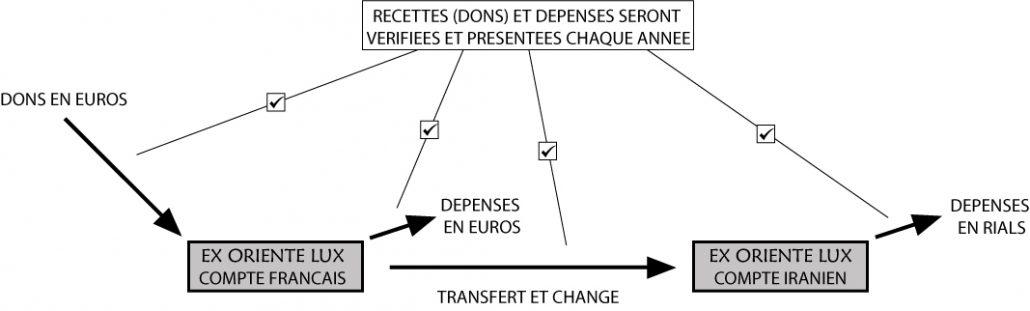 organisation-association-français