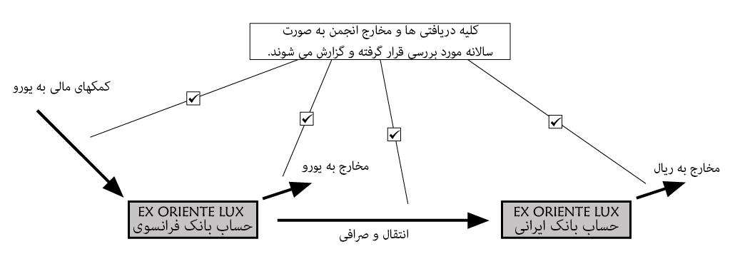 organisation-site-internet' en persan